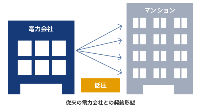 従来の電力会社との契約形態