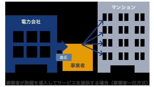 事業者が設備を導入してサービスを提供する場合(事業者一任方式)